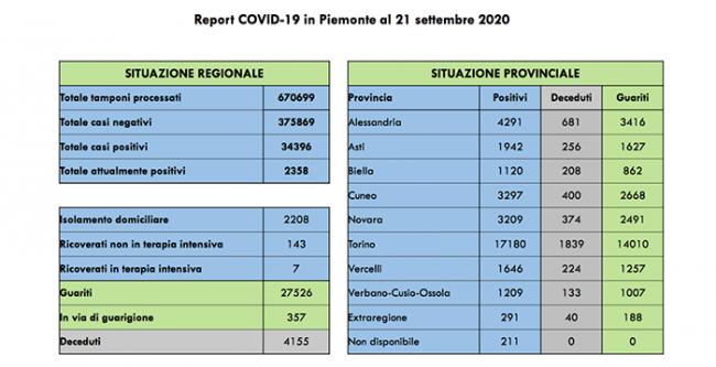covid 21 set