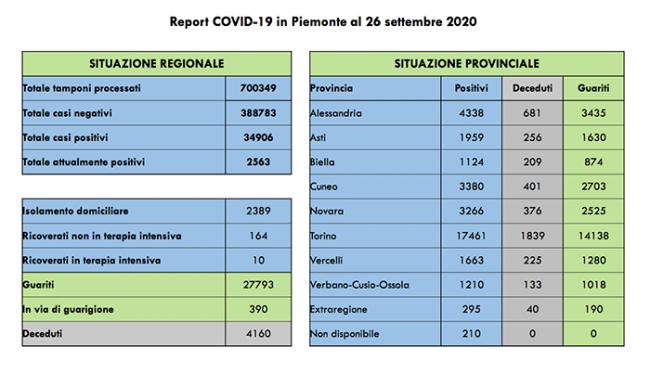 covid 26 09 2020