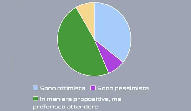 ok sondaggio ottimismo