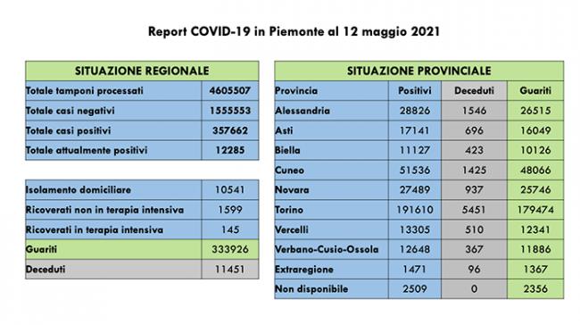 covid 12 5 21