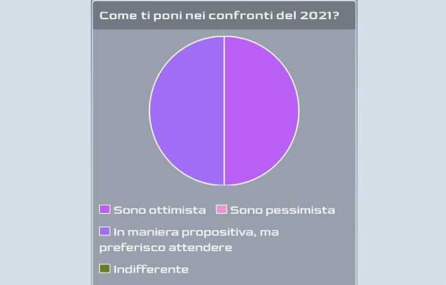 sondaggio 2021